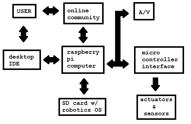 raspberry robotics